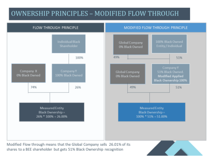 Modified Flow Through